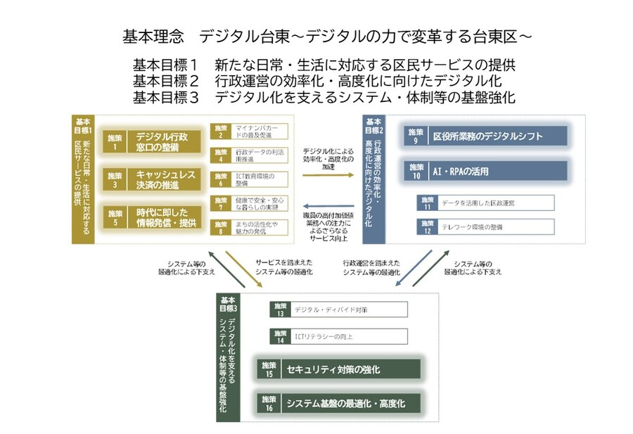 台東区情報化推進計画 台東区ホームページ